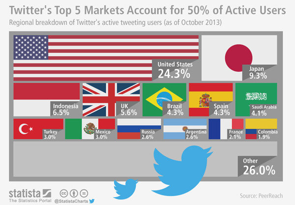 Top 5 Märkte für Twitter