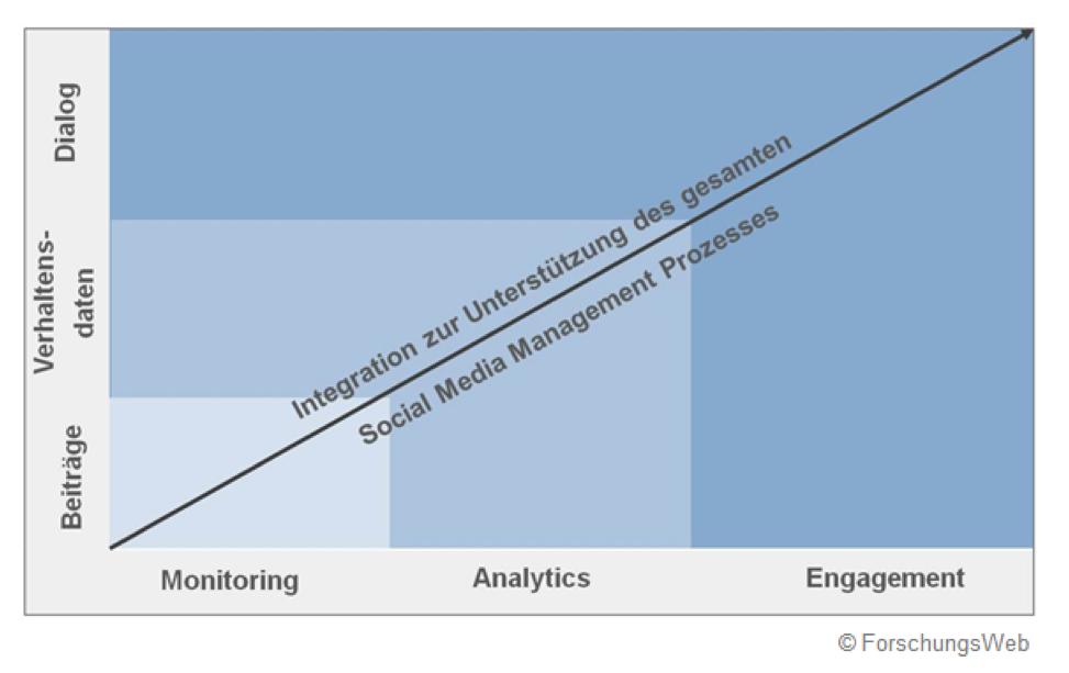 https://www.brandwatch.com/de/whitepaper-kostenlose-social-media-monitoring-tools/