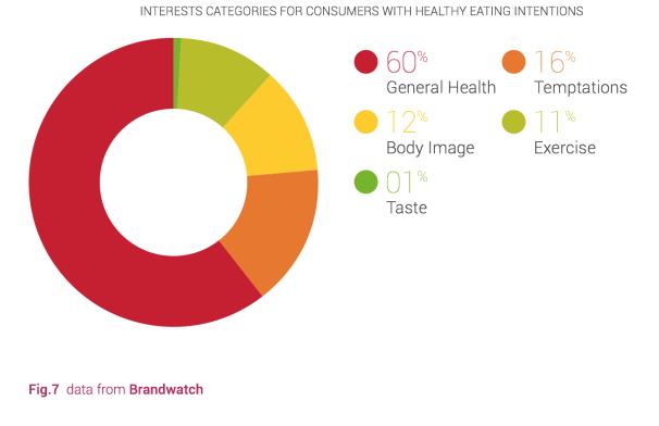 Ernährung Interessen