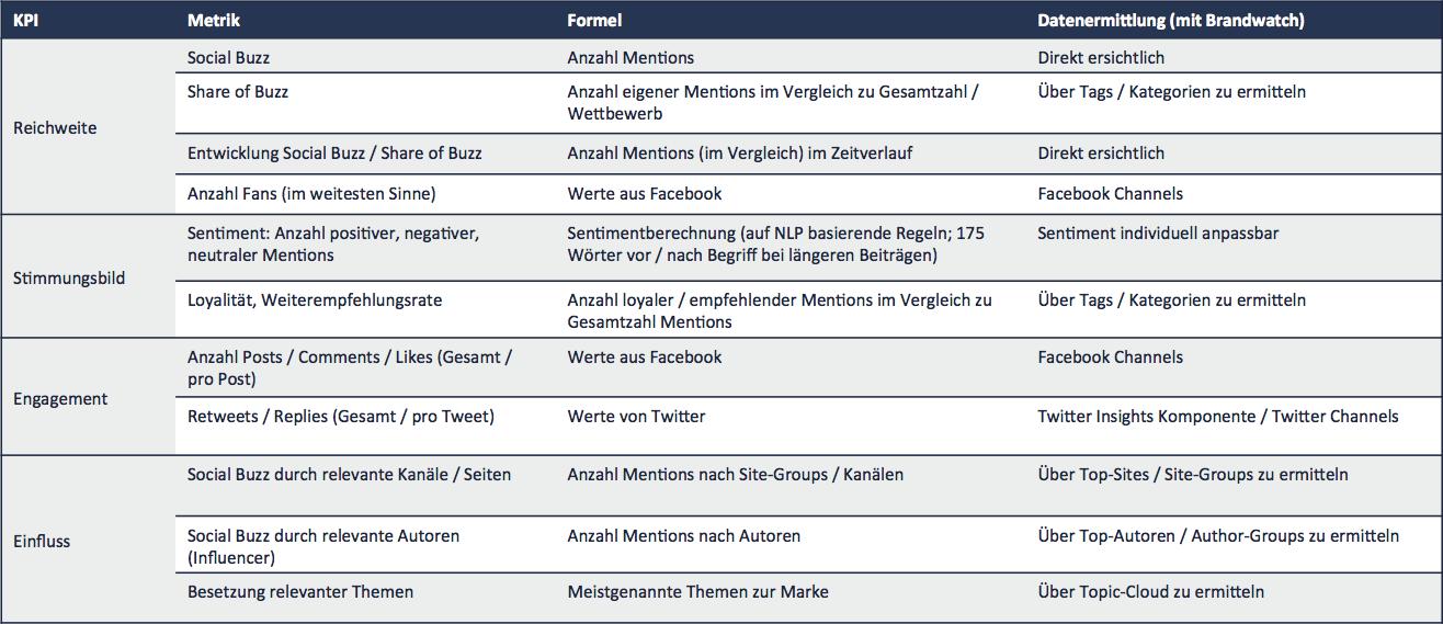 KPIs Social Media Monitoring