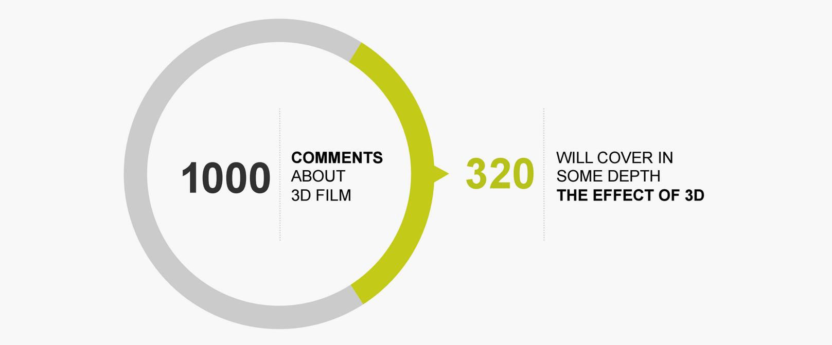 3D Filme Gespräche