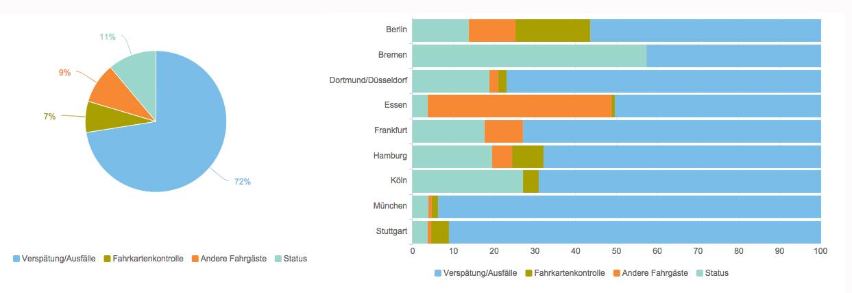 Öffis Gesprächsthemen Publikum Charts