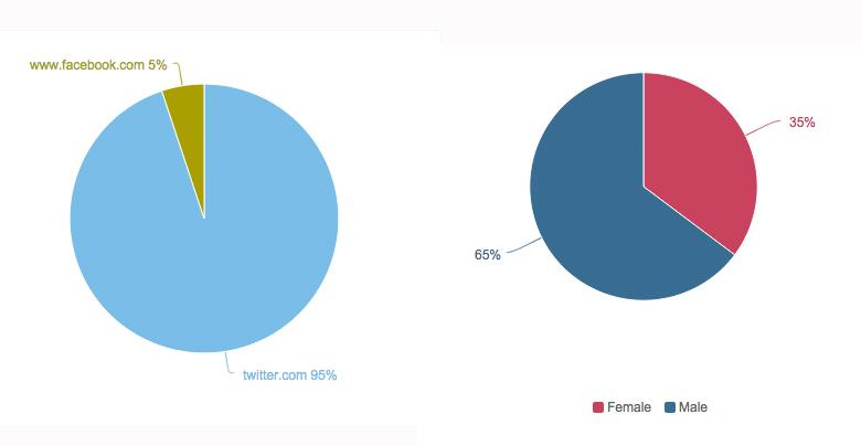 Öffis Seitenverteilung Gender