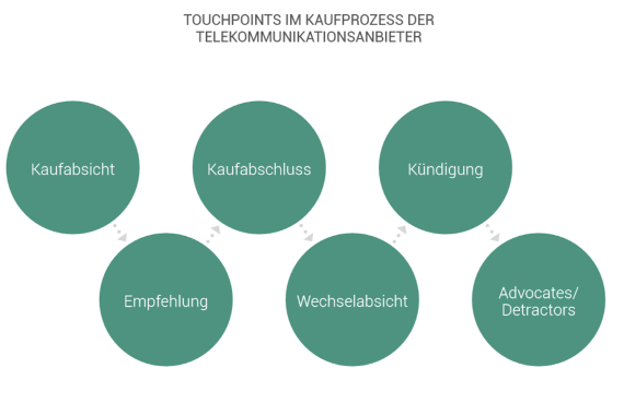 Telekommunikation Touchpoints