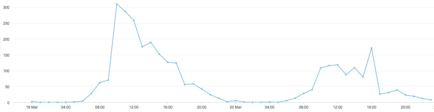 #bcruhr9 Brandwatch Mentions im Zeitverlauf