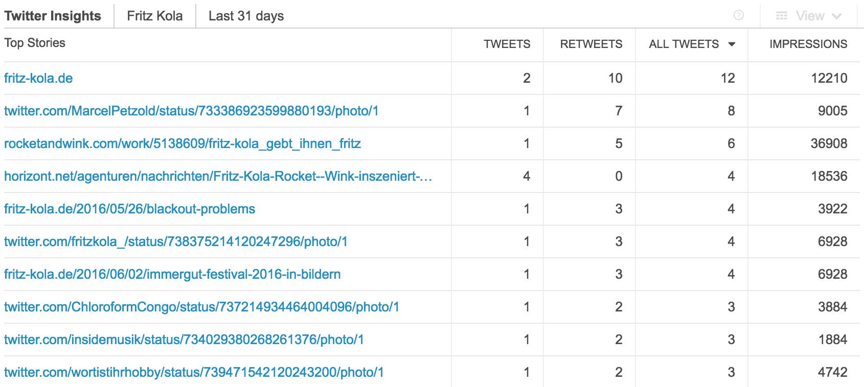 PR SEO Twitter Links