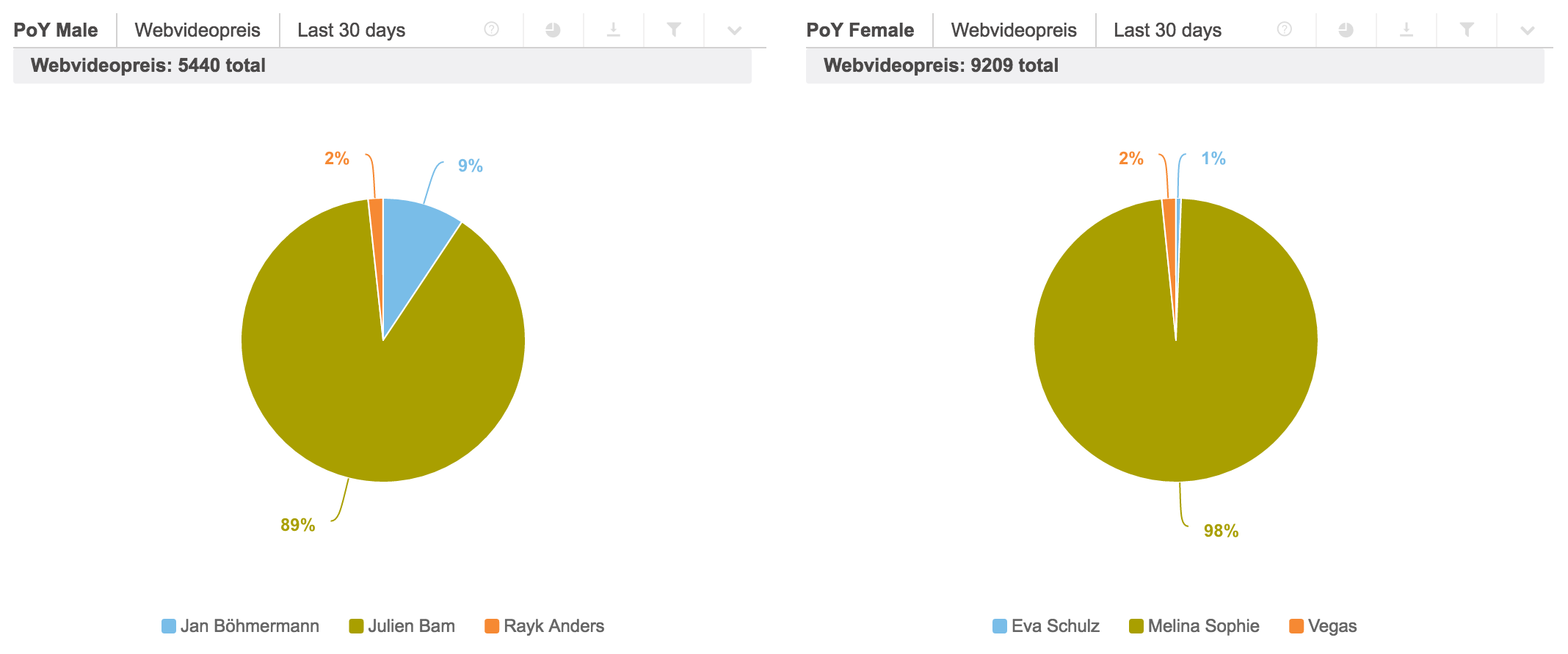 wvp16 Share of Buzz PoY